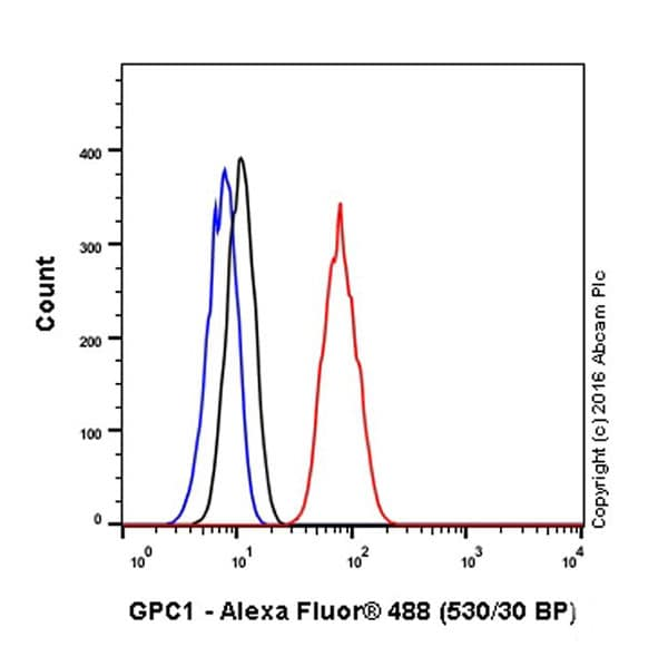 Flow Cytometry - Anti-Glypican 1/ GPC1 antibody [EPR19285] - BSA and Azide free (ab271962)