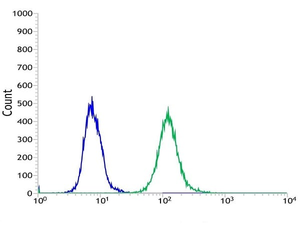 Flow Cytometry - Anti-PTEN antibody [SP170] - BSA and Azide free (ab272009)