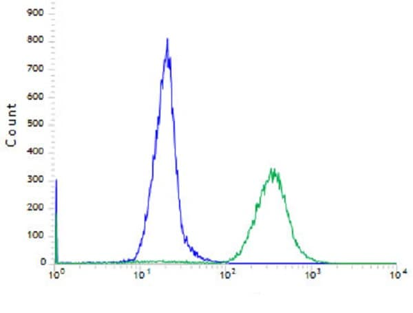 Flow Cytometry - Anti-FGFR2 antibody [SP273] - BSA and Azide free (ab272012)
