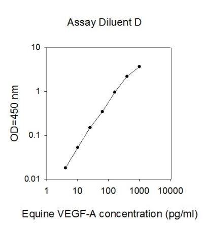 Horse VEGFA standard curve