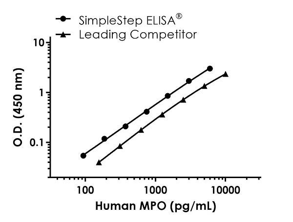 Human MPO competitor curve comparison