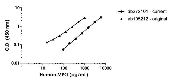 Human MPO standard curve comparison
