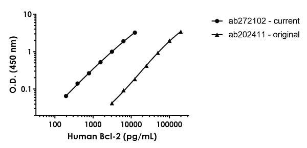 Human Bcl-2 standard curve comparison