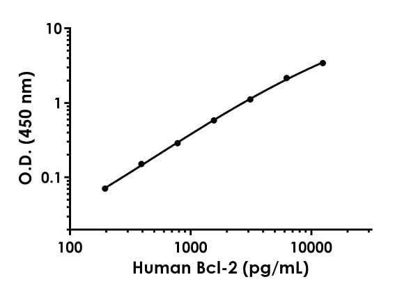 Example of human Bcl-2 standard curve in 1X Cell Extraction Buffer PTR.