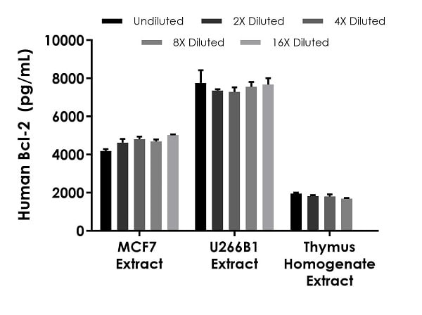 Interpolated concentrations of native Bcl-2 in human MCF7, U266B1, and thymus homogenate extract samples based on 250, 62.50, and 250 µg/mL extract loads respectively.