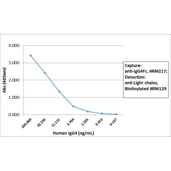 Sandwich ELISA - Rabbit monoclonal RM217 Anti-Human IgG4 Fc (Biotin) (ab272185)
