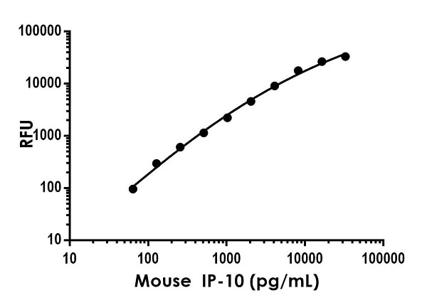 Example of mouse IP-10 standard curve in Sample Diluent NS.