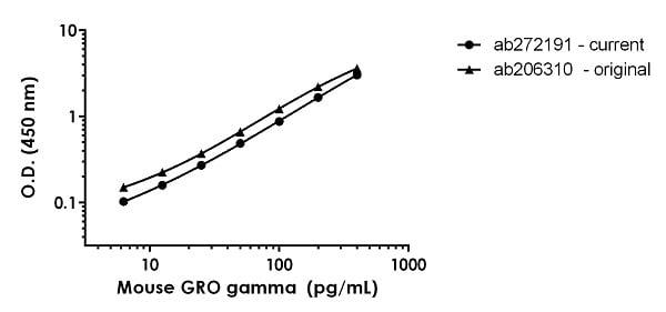 Mouse GRO gamma standard curve comparison