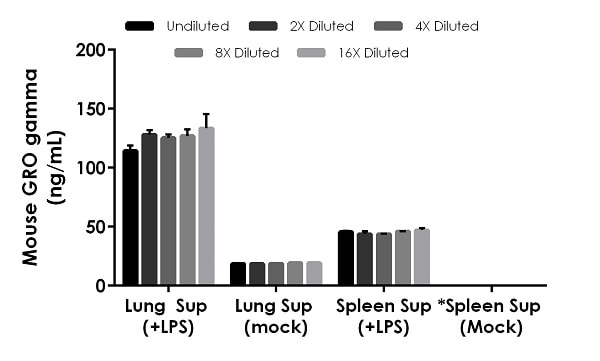 Interpolated concentrations of native GRO gamma in mouse lung culture supernatant and spleen culture supernatant.
