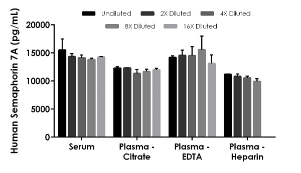 Interpolated concentrations of native Semaphorin 7A in human serum and plasma samples.
