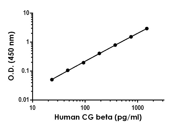 Example of human CG beta standard curve in Sample Diluent NS.