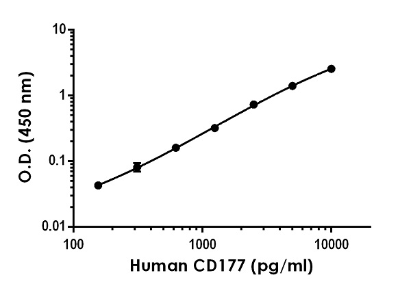 Example of human CD177 standard curve in Sample Diluent NS.