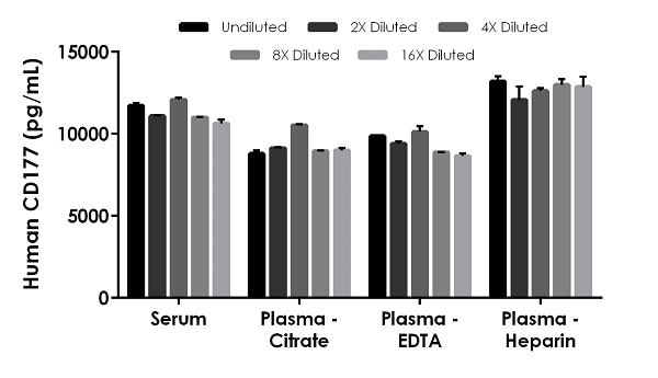 Interpolated concentrations of native CD177 in human serum and plasma samples.
