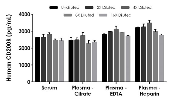 Interpolated concentrations of native CD200R in human serum, and plasma samples.
