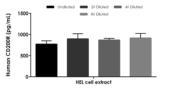 Interpolated concentrations of native CD200R in human HEL cell extract based on a 500 µg/mL extract load.