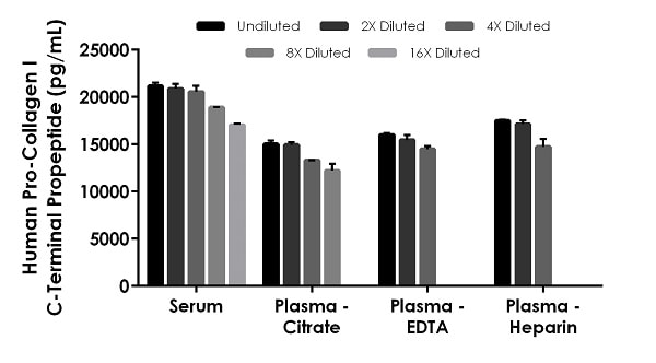 Interpolated concentrations of native Pro-Collagen I C-Terminal Propeptide in human serum and plasma samples.