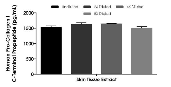 Interpolated concentrations of native Pro-Collagen I C-Terminal Propeptide in human skin tissue extract sample based on a 50 µg/mL extract load.
