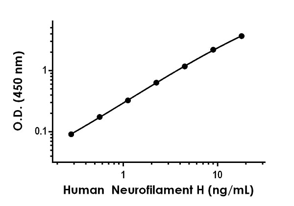 Example of human Neurofilament H standard curve in 1X Cell Extraction Buffer PTR + Enhancer.