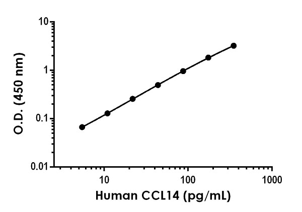 Example of human CCL14 standard curve in Sample Diluent NS.