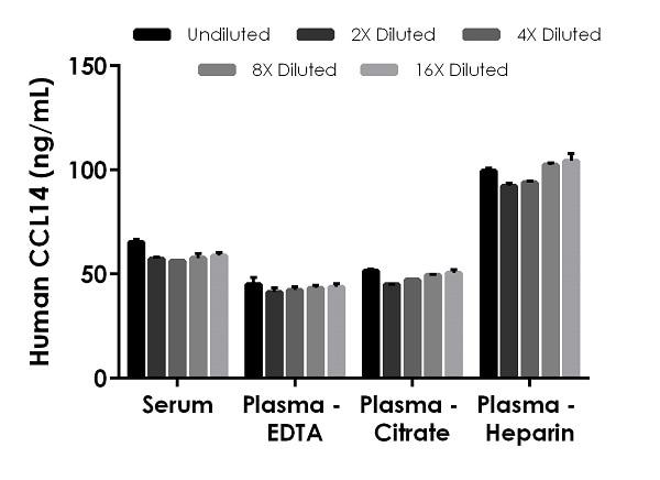 Interpolated concentrations of native CCL14 in human serum, plasma (EDTA), plasma (citrate), plasma (heparin).