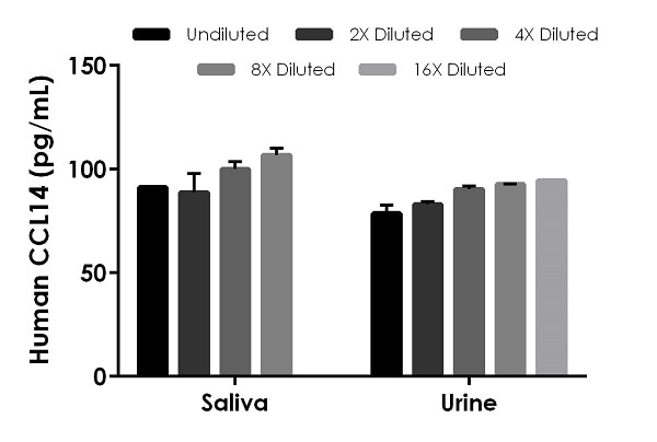 Interpolated concentrations of native CCL14 in human saliva and urine.