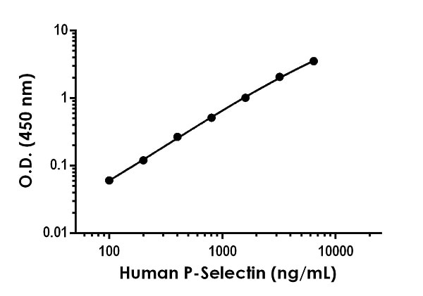 Example of human P-Selectin standard curve in Sample Diluent NS.