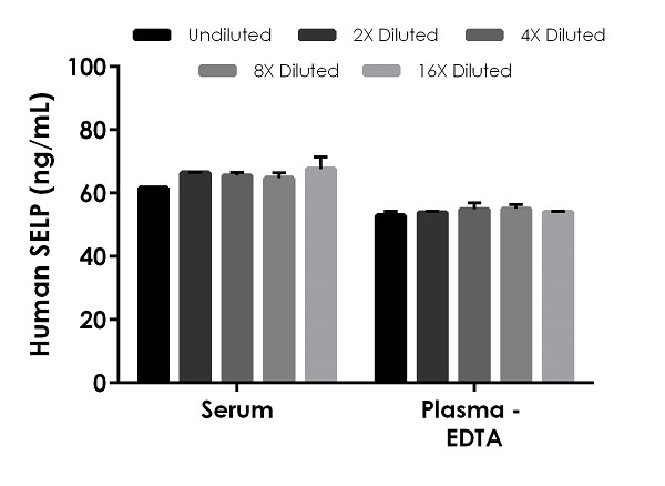 Interpolated concentrations of native P-Selectin in human serum and plasma (EDTA).