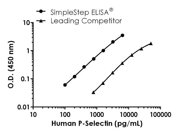 Human P-Selectin competitor curve comparison