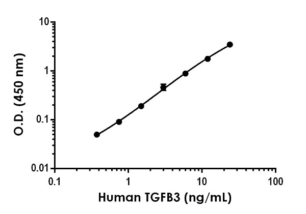 Example of human TGFB3 standard curve in Sample Diluent NS.