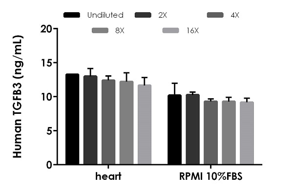 Interpolated concentrations of spiked TGFB3 in human heart extract and RPMI cell culture media samples.