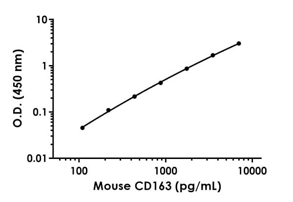 Example of mouse CD163 standard curve in Sample Diluent NS.
