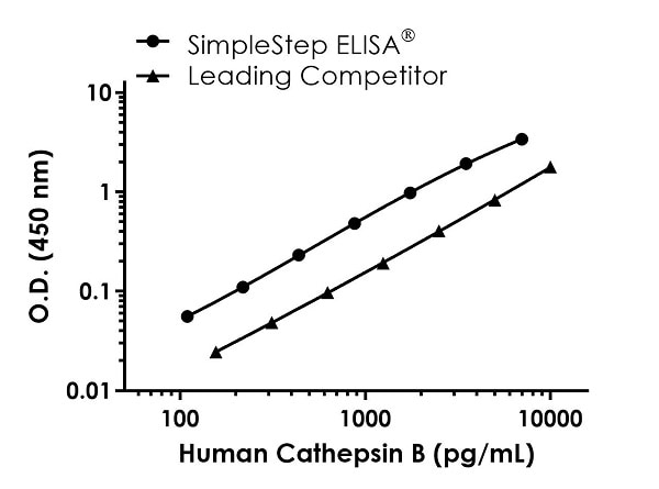Human Cathespin B competitor curve comparison