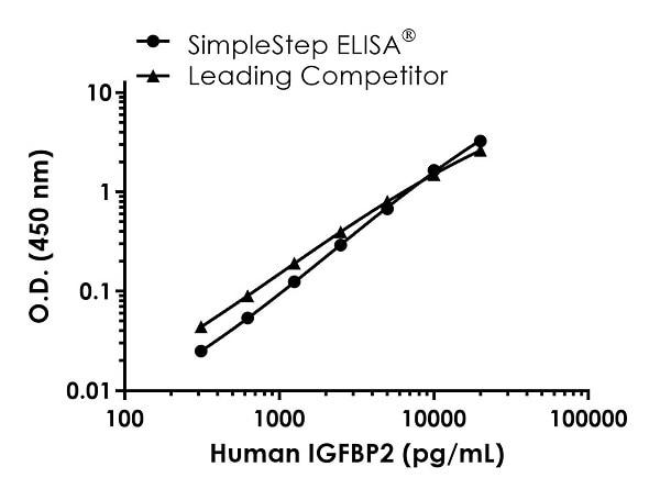 Human IGFBP2 competitor curve comparison