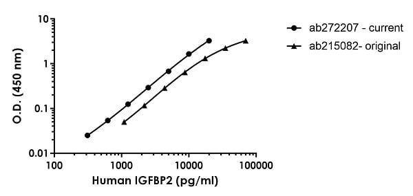 Human IGFBP2 standard curve comparison
