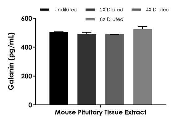 Interpolated concentrations of native Galanin in mouse pituitary tissue lysate based on a 2,000 µg/mL extract load.