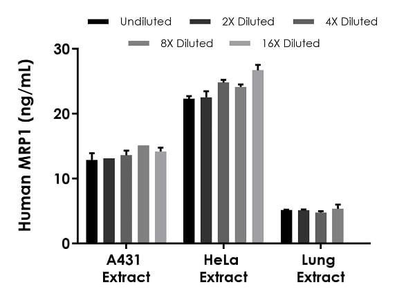 Interpolated concentrations of native MRP1 in human A431 cell, HeLa cell and lung tissue based on 150 µg/mL, 600 µg/mL and 1,000 µg/mL extract loads, respectively.