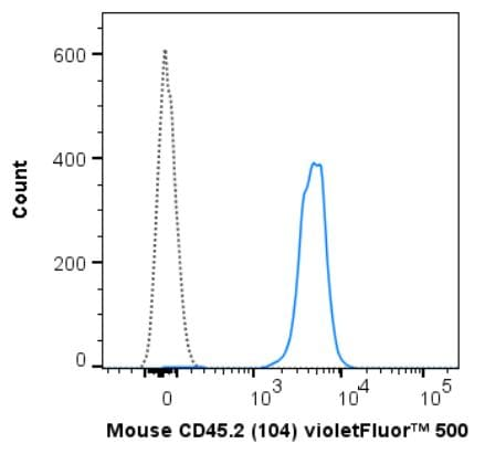 Flow Cytometry - Anti-CD45RA antibody [104] (ab272246)
