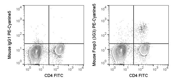 Flow Cytometry - Anti-FOXP3 antibody [3G3] (PE/Cy5®) (ab272247)