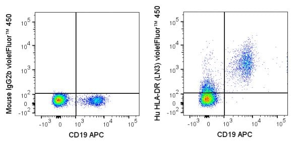 Flow Cytometry - Anti-HLA-DR antibody [LN3] (ab272249)