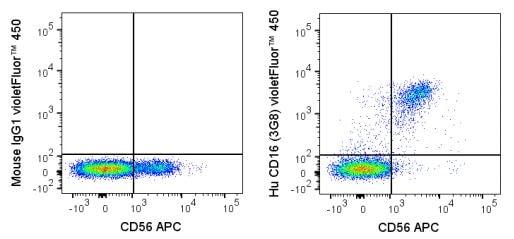 Flow Cytometry - violetFluor™ 450 Anti-CD16 antibody [3G8] (ab272250)