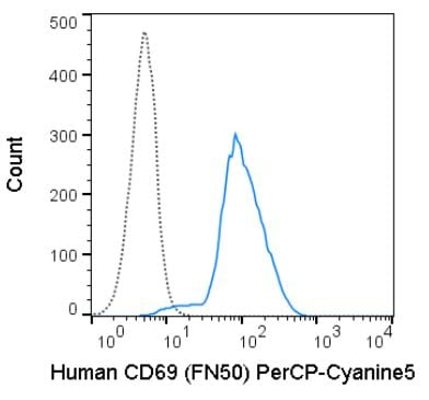 Flow Cytometry - Anti-CD69 antibody [FN50] (PE/Cy5.5 ®) (ab272252)