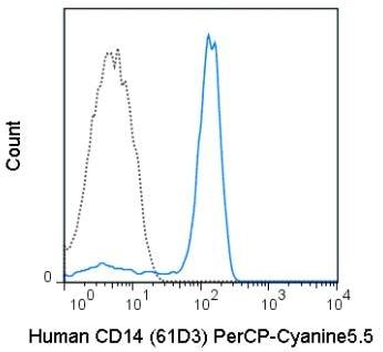 Flow Cytometry - Anti-CD14 antibody [61D3] (PerCP/Cy5.5®) (ab272254)