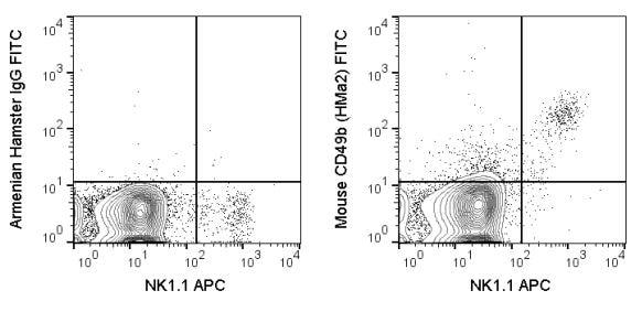 Flow Cytometry - Anti-Integrin alpha 2 antibody [HMa2] (FITC) (ab272259)
