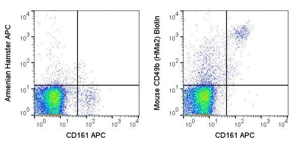 Flow Cytometry - Biotin Anti-CD49b antibody [HMa2] (ab272261)