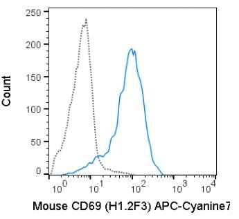 Flow Cytometry - Anti-CD69 antibody [H1.2F3] (Allophycocyanin/Cy7 ®) (ab272263)