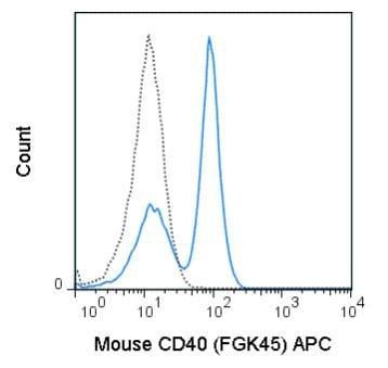 Flow Cytometry - Anti-CD40 antibody [FGK45] (Allophycocyanin) (ab272265)