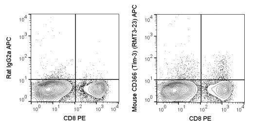 Flow Cytometry - Anti-TIM 3 antibody [RMT3-23] (Allophycocyanin) (ab272267)
