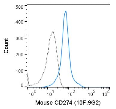 Flow Cytometry - Anti-PD-L1 antibody [10F.9G2] (Allophycocyanin) (ab272329)