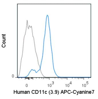 Flow Cytometry - Anti-CD11c antibody [3.9] (Allophycocyanin/Cy7 ®) (ab272330)