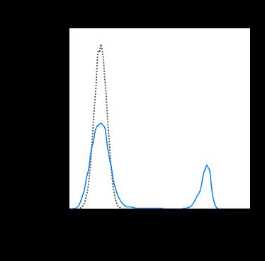 Flow Cytometry - Biotin Anti-CD4 antibody [RPA-T4] (ab272331)